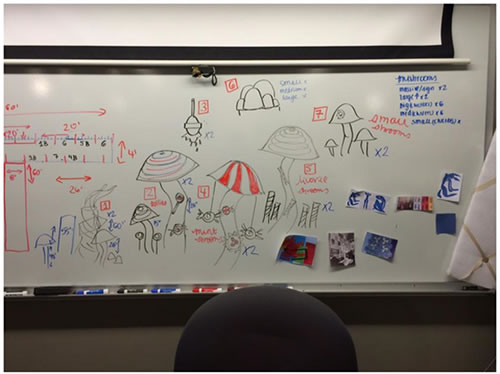 confectory white board planning