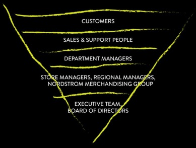 Nordstrom_Inverted_Pyramid