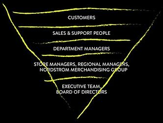 Nordstrom_Inverted_Pyramid
