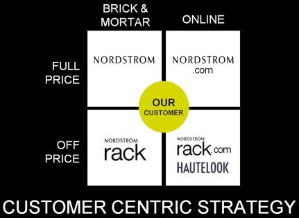 Nordstrom_Omnichannel_Strategy