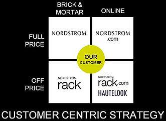 Nordstrom_Omnichannel_Strategy