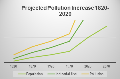 Pollution Chart.png